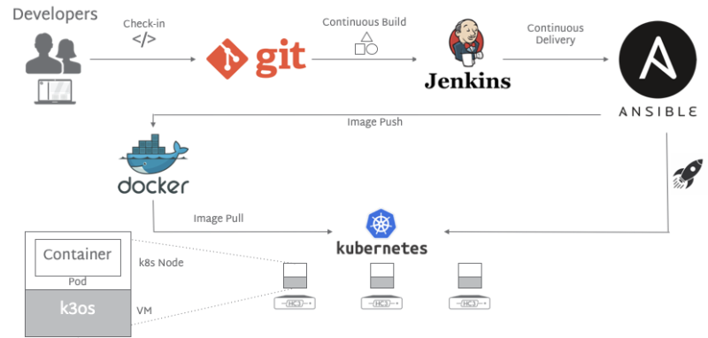 HC3 Containers Kubernetes